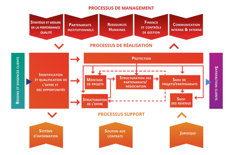 Activités de la chaine de valeur du transfert de technologie