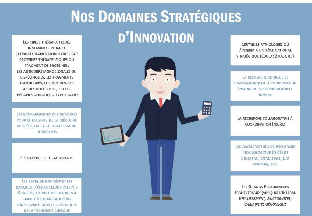 Infographie présentant les différents domaines d'innovations stratégiques d'Inserm Transfert