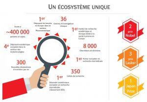 Infographie présentant l'écosystème unique d'Inserm Transfert