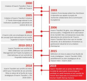 Infographie présentant l'histoire d'Inserm Transfert