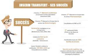 Infographie présentant les principaux succès d'Inserm Transfert
